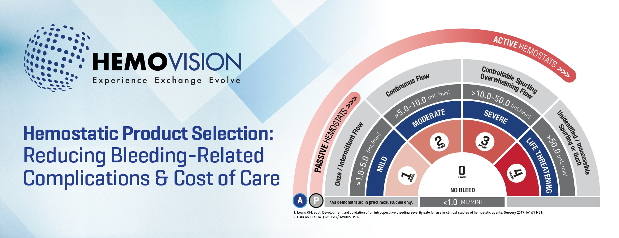 Hemostatic Product Selection: Reducing bleeding-related complications & cost of care